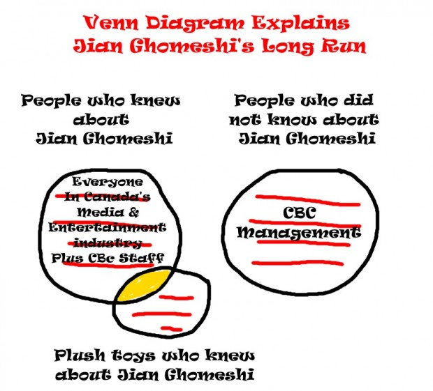 Jian Ghomeshi Venn Diagram
