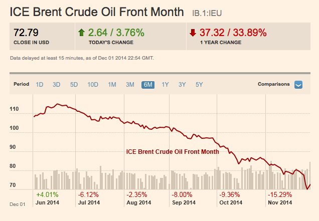 Brent-Crude-Dec-1-FT
