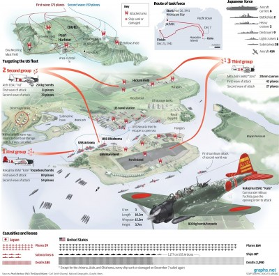 Japanese-Attack-on-Pearl-Harbor[1]
