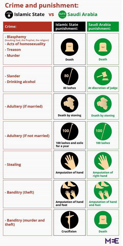 Islamic State versus Saudi Arabia Sharia Punishment