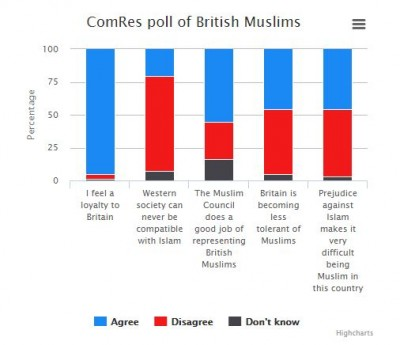 British Muslim Poll