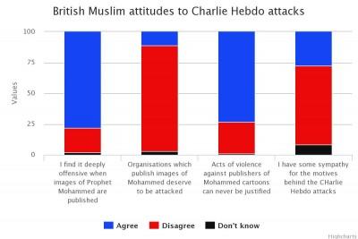 British Muslim chart