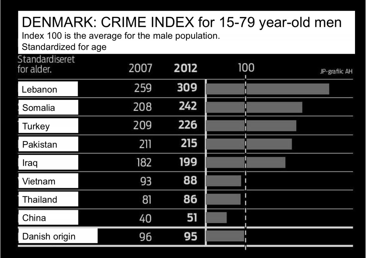 Crime-Index-Denmark