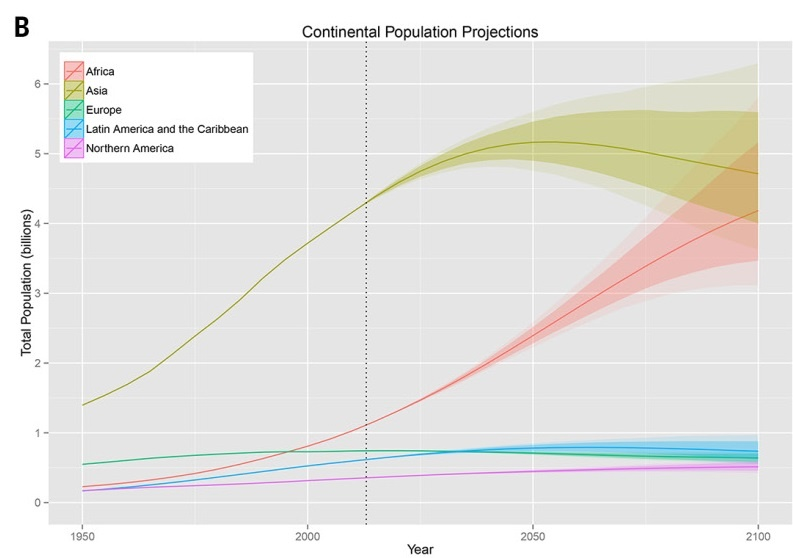 Population-projections