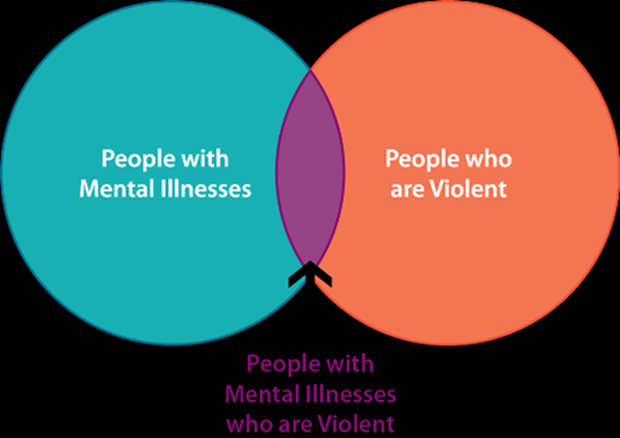 an analysis of violent criminals and mental illness Conclusion: being a victim of violent crime has an adverse effect on mental health this effect is apparent for both male this effect is apparent for both male and female victims, however there is a greater effect of violent crime on women's mental health.
